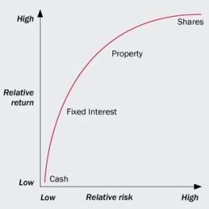 risk-return graphic